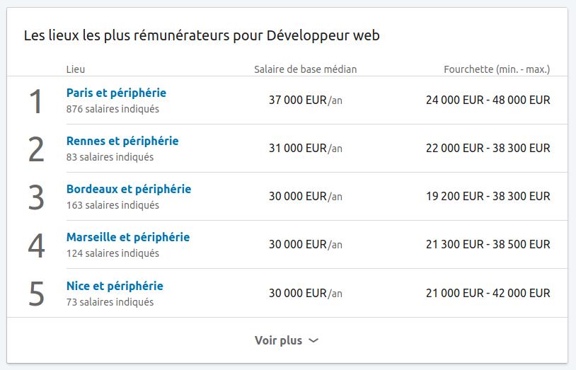 Salaires pour le poste de Développeur web