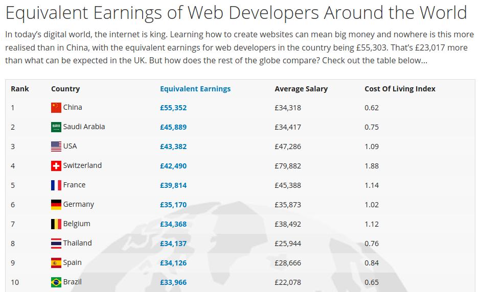 Etude salaires des développeurs web