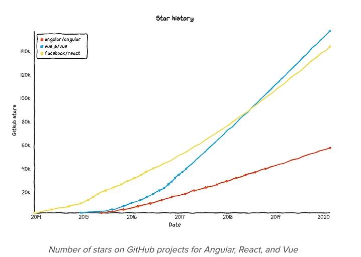 Courbe de popularité des frameworks JS sur Github