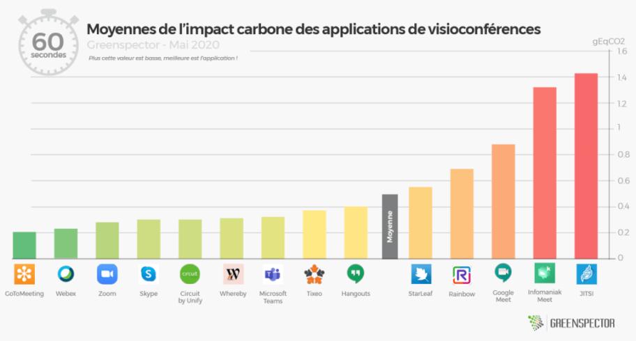 Impact carbon des outils de réunions virtuelles