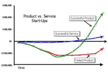 Société de service et produit