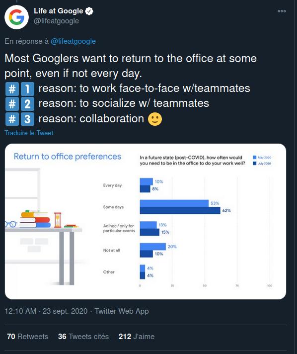 Etude Google pour les salariés en télétravail