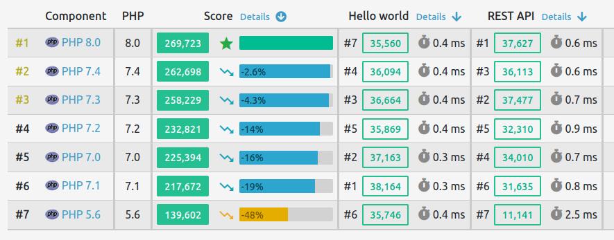 Comparaison performance PHP