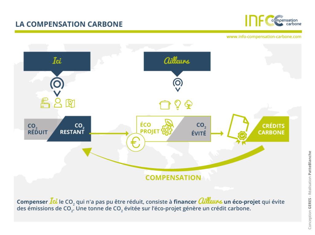 La compensation carbone pour internet
