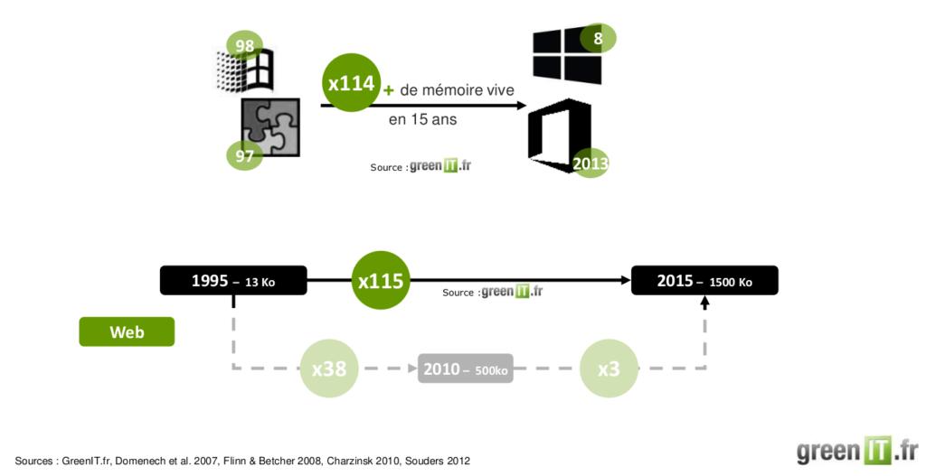 LE poids du web multiplié par 115 en 20 ans