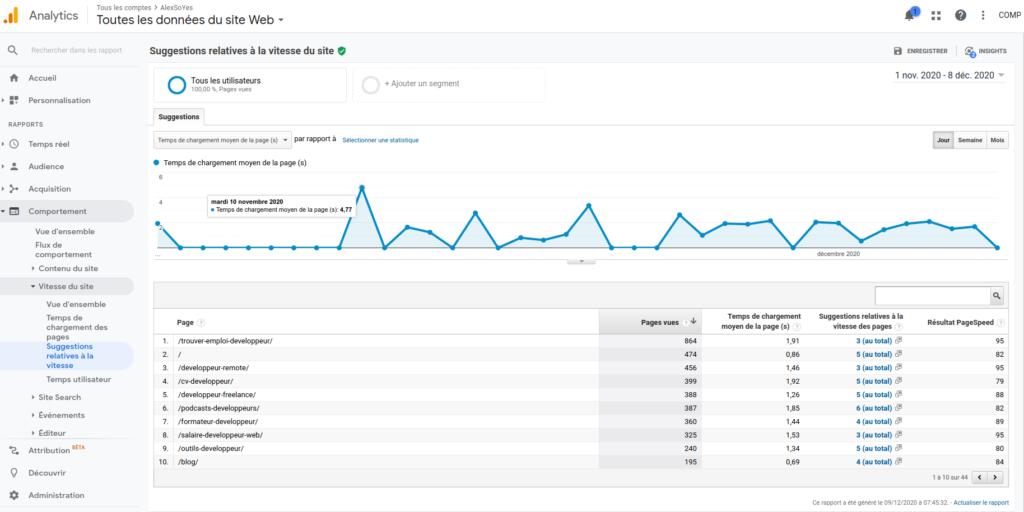 Temps de chargement des pages sur Google Analytics