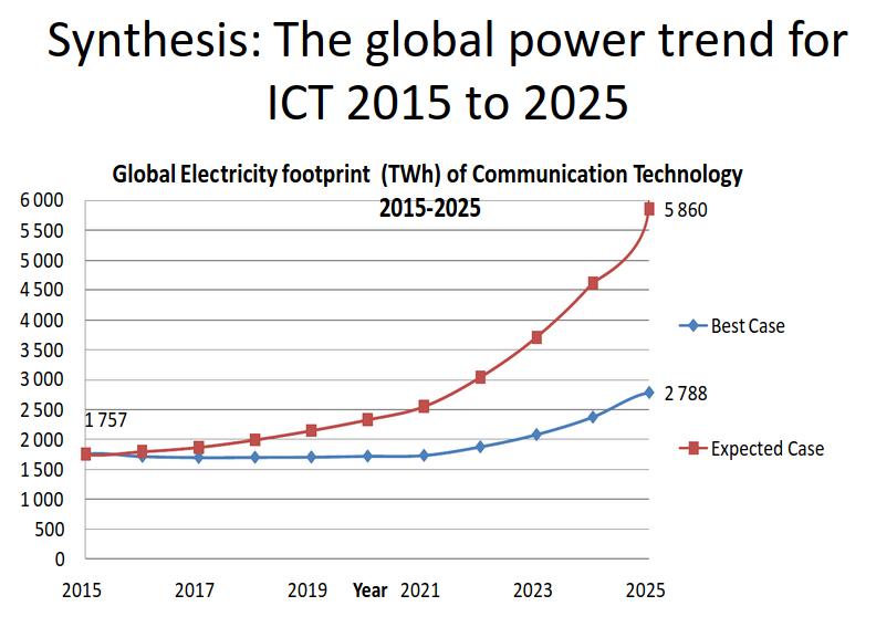 Consommation électrique d'internet en 2025