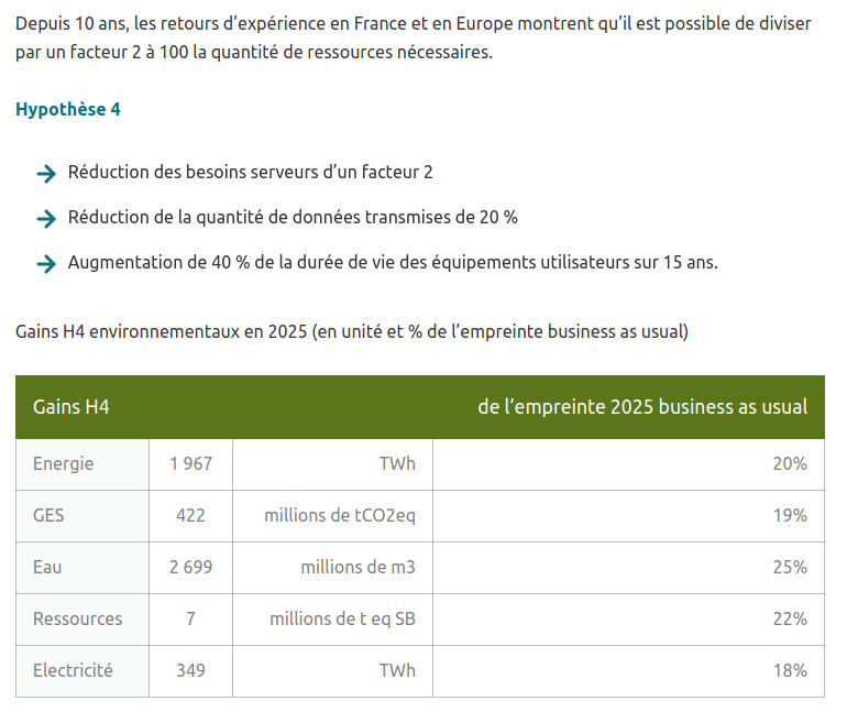 Eco conception web en 2025