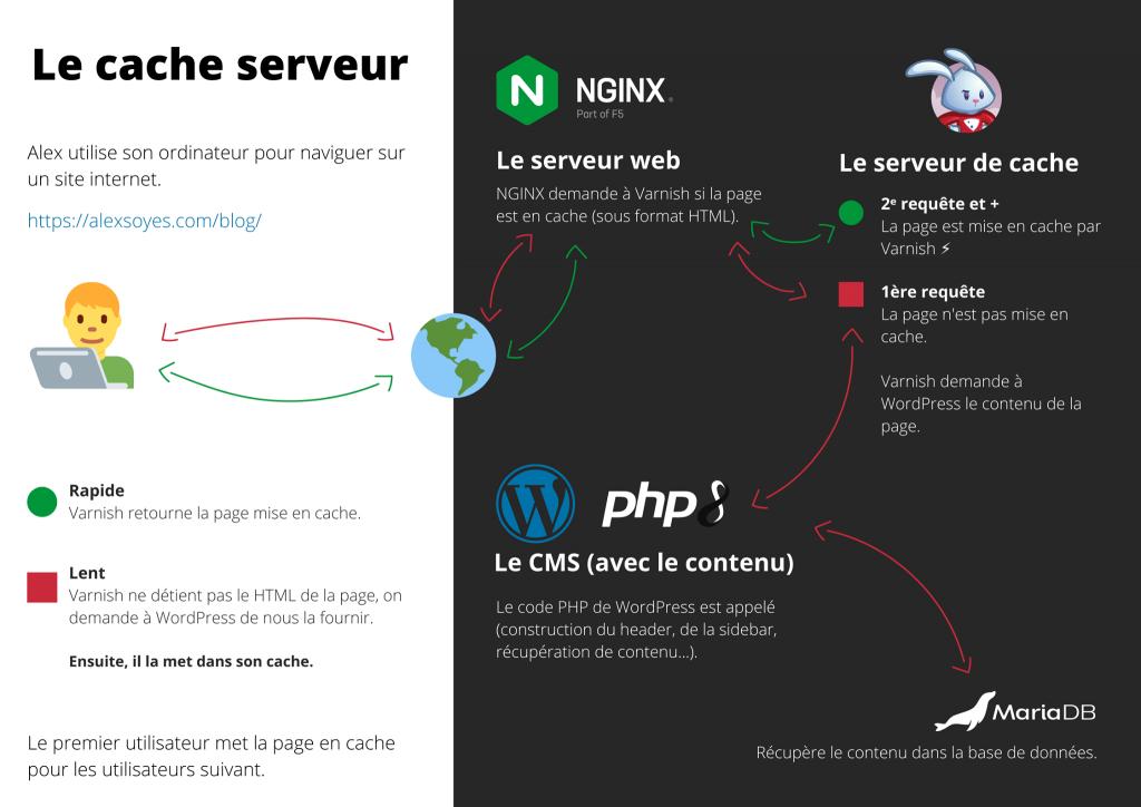 Explication du cache HTTP avec NGINX et Varnish