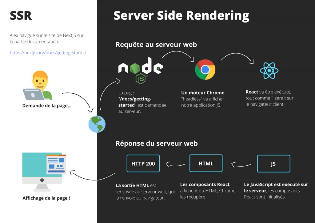 Explication du SSR : Server Side Rendering