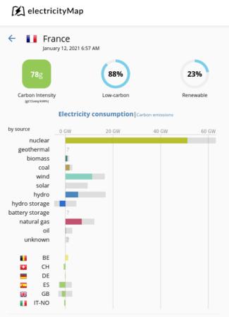 Comment est produit l'électricité en France ?