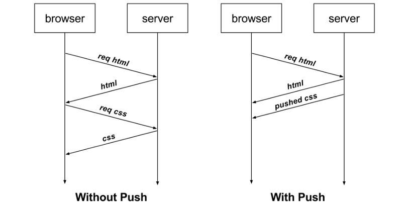 Explication push serveur http 2