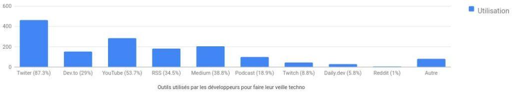 Résultat sondage veille techno sur les outils