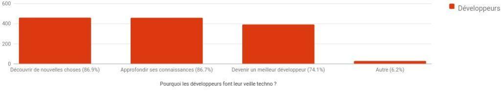 Résultat sondage pourquoi les développeurs font de la veille techno ?