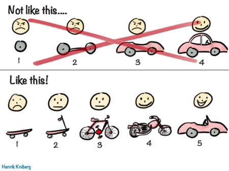 Méthode Agile : Livrer fréquemment et rapidement des fonctionnalités