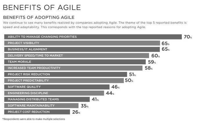 Méthode agile : les bénéfices par les utilisateurs