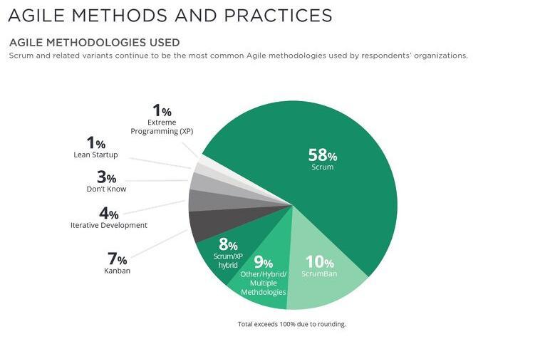 Méthodes agiles et pratiques les plus populaires