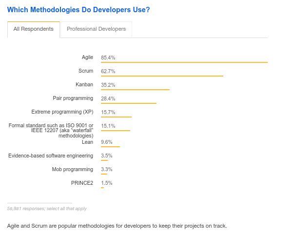 Sondage sur les méthodes de développement utilisé en programmation